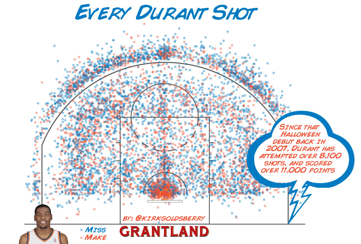 Pic: Every Kevin Durant shot since his debut in 2007.