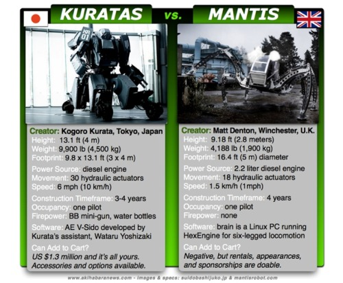 There can be only one! (via Japan's Kuratas vs. The U.K.'s Mantis: Pure Science Robot Showdown! « Akihabara News)