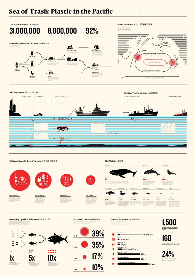 How does trash impact the ocean? This infographic paints a pretty picture on an ugly topic. It's not easy to make a swirl of trash in the mid Pacific look interesting, but this infographic pulls it off swimmingly. The entire infographic is a loose federation of different topics: how trash gets to the ocean, the type of trash, effected animals, and the impact on food chain. Most infographics would focus too much on walking the reader through each bit, but the organization lets the reader explore the topic without an annoying, forced flow. It is also a pleasant combination of dashboard-style numbers, minimalist bar charts, map, and illustrations. Using bubble plots is always dicey, but works nicely in this circumstance since it's used sparingly. I couldn't find a higher resolution image, a drawback at this point. This infographic has a low data-to-ink ratio, but I think the spacing and illustration restraint is evident here.