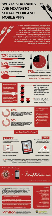 Very interesting info-graph on Social Media for Restaurants. Shame many of them are banning apps, such as Instagram, from being used by consumers. Its Free marketing people! Nonetheless, a very important aspect for big and small businesses alike.