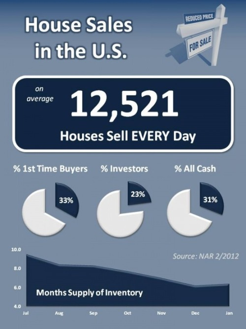 Interesting Real Estate Statistics (NAR/2012)