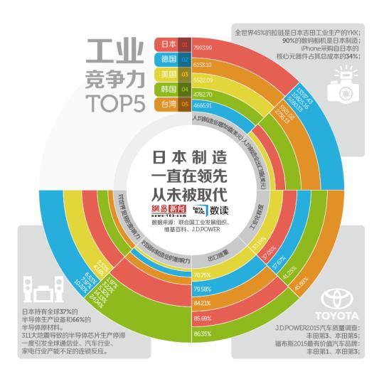 日本制造:一直在领先,从未被取代