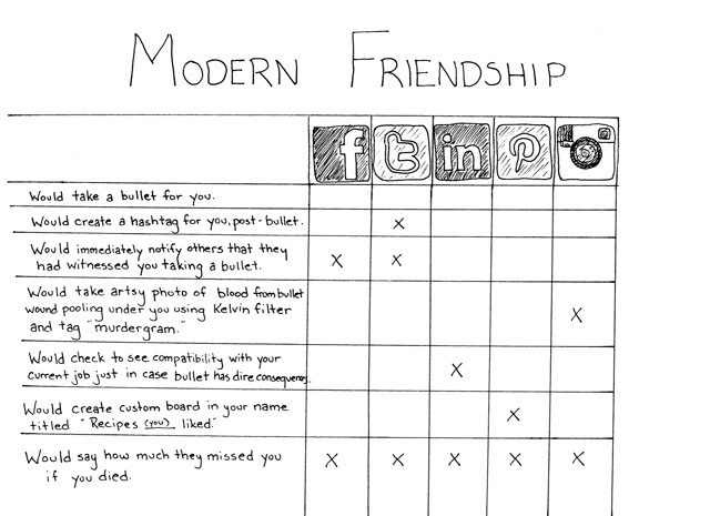 Modern Friendship Chart Shows the Depth of Online Relationships