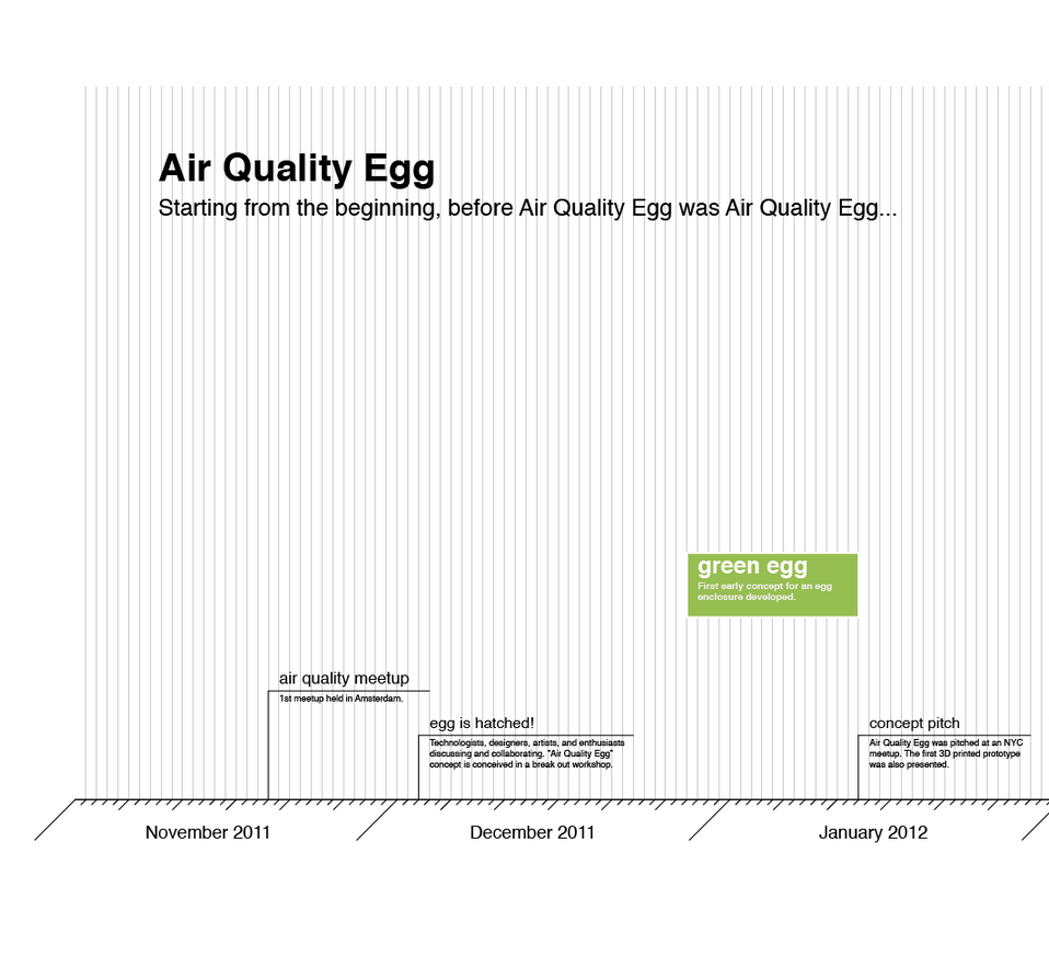 Hatching an egg. Air Quality Egg is a powerful pollution-monitoring device in a simple eggshell. After successfully funding the project in April and undergoing months of design revisions, programming, tooling, and testing, the project is almost ready to be assembled. The creators just posted this fascinating chart of their creative and technical journey, beginning with the seeds of an idea more than a year ago and continuing on into the expected launch next year. Click the photo to take a look at the full chart.