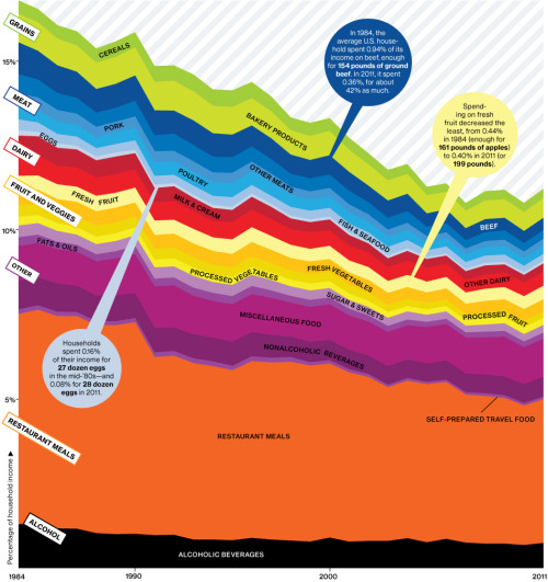 great visual, interesting article, concerning trend. businessweek:  America's Shrinking Grocery Bill  In 1984, the average U.S. household spent 16.8 percent of its annual post-tax income on food. By 2011, Americans spent only 11.2 percent. The U.S. devotes less of its income to food than any other country—half as mu ch as households in France and one-fourth of those in India.  Read more at Bloomberg Businessweek