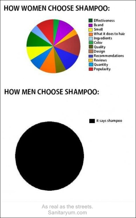 Why men use shampoo.