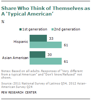"Who is a ""typical American""? Our latest report looks at generations of immigrants in America — who they are, what they believe, and how they live, vote, and marry."