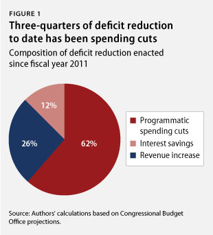 FACT: President Obama has signed $2.4 trillion in deficit reduction into law since FY 2011. This is where it came from.
