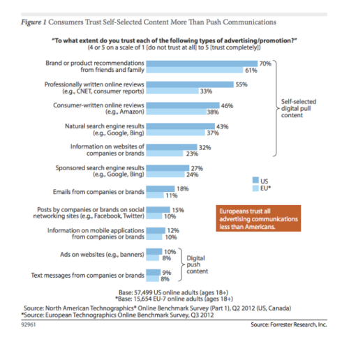 """Consumers trust self selected content more than push communications"" Klinkt logisch #forrester"