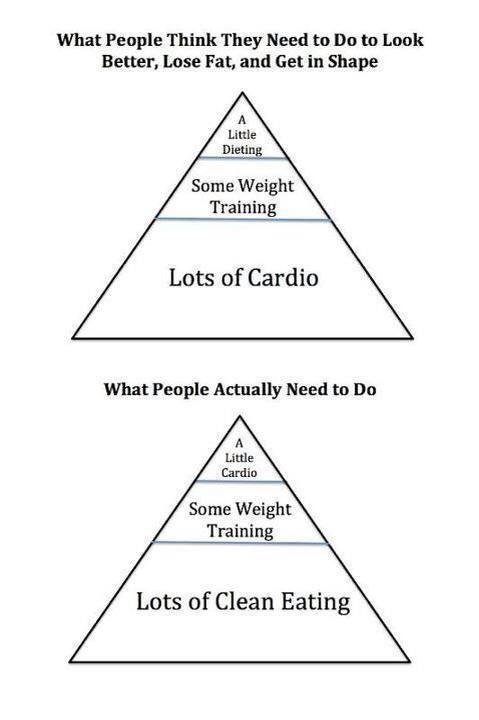 eatcleanmakechanges:  truth