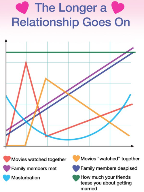 collegehumor:  The Longer You're In A Relationship [Click for 2nd Chart] Love is grand…for a while.