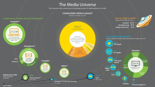 This infographic from Nielsen (which I helped design) visualizes all the tech gadgets/devices consumers own and the content they're using as a solar system map.
