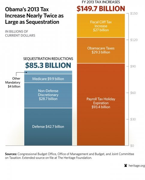Obama's 2013 Tax Increase Nearly Twice as Large As Sequestration (via Deroy Murdock