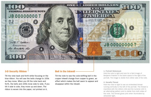 "New $100 Bill  New security features include: 1. A blue, three-dimensional security ribbon that's woven — not printed — into the note's fabric. 2. Another security strip to the left of Ben's face. It's only visible when held up to the light. 3. A faint image of Ben's face in the black space on the right, which can be seen on both sides of the bill. 4. Alternating images of bells and the number 100 that change as the viewing angle is tilted. 5. A liberty bell inside an ink well that changes from copper to green when tilted. 6. A large ""100"" on the front that also changes color when tilted. 7. An even larger ""100"" vertically positioned on the back to help those with visual impairments identify the currency. 8. Raised ""intaglio"" printing throughout the bill to give the note its ""distinctive texture."" 9. Microprinting reading ""The United States of America"" on Ben's collar, ""USA 100"" on the watermark, and ""ONE HUNDRED USA"" along the golden quill."