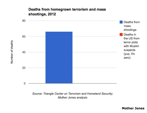 motherjones:  CHART: Mass shootings more lethal than homegrown Islamist terrorism in the US.  I was going to post this to my Facebook page too, but, then I remembered that no one in my real life gives a fuck about this shit.. if its not the Bachelor or the Super Bowl, then no one cares.
