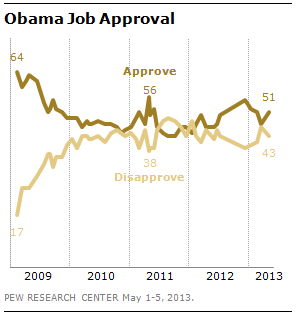 New data: Overall, 51% approve of the job Obama is doing as president, while 43% disapprove. Obama's job ratings have ticked up since March (47% approve, 46% disapprove), but remain less positive than they were in December, immediately following his re-election (55% approve, 39% disapprove).