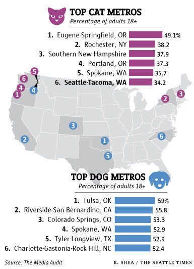 It's official. I hail from the haven of crazy cat ladies.  Seattle Times