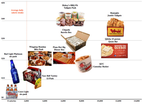 businessweek:  The Super Bowl XLVII Guide to Consuming Your Weight in Fast Food  15 servings of queso for your friends and family … or if you're desperate, yourself.