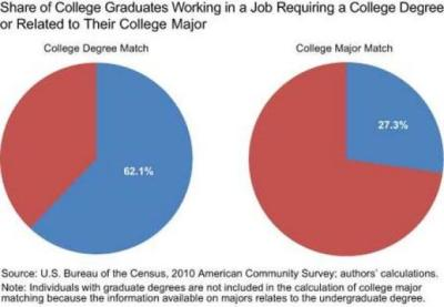 "theatlantic:  Just 27% of BA's Have Jobs Related to Their Major? Don't Believe the Fed's New Stat  Whenever you see a big, bold statistic about the fate of college grads, take it with a grain of salt. Read more. [Image: Federal Reserve]   TL;DR: The study's category for 'related to X major' is too narrow, e.g. it lists as 'related' jobs for math majors: ""professor, math scientist, mathematician, natural science manager, and statistician."""