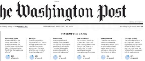 Something important is missing from the Washington Post's coverage of the State of the Union.