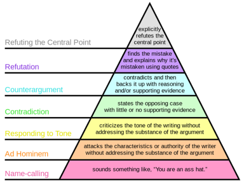 "Paul Grahams ""hierarchy of disagreement"" or ""how to disagree"". We can all learn something here! Think before posting an argument."