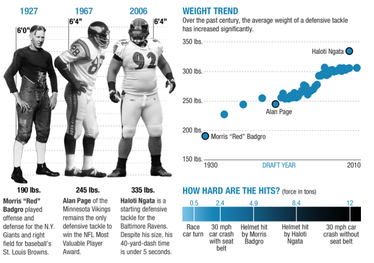 "Are NFL Football Hits Getting Harder And More Dangerous?  Super Bowl XLVII will kick off Sunday with its typical bombastic fanfare: Beyonce will wow us with her live halftime show, and ""space baby"" commercials will overload us with cuteness. But this year, there's a gray cloud hanging over the Super Bowl: the mounting anger about devastating injuries to players' brains and bodies."