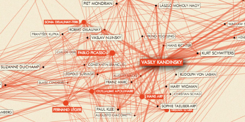 sunfoundation:  Mapping the Relationships between the Artists who Invented Abstraction  Did Mondrian know Kandinsky? The Inventing Abstraction Network Diagram forms the center piece of a new exhibition at MoMA that celebrates the centennial anniversary of the concept of abstraction.   Oh yes.