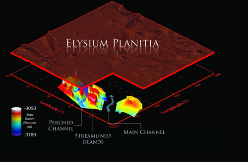 Ancient Flood Channels Cut Deep into Mars Relatively recently, water blasted out from an underground aquifer on Mars, carving out deep flood channels in the surface that were later buried by lava flows, radar images complied from an orbiting NASA probe shows. In a nutshell, the Mars Reconnaissance Orbiter has used radar to look inside Mars' crust, under a layer of ancient lava, exposing a valley that was formed by a huge surge of water! If that's not crazycool, I don't know what is.
