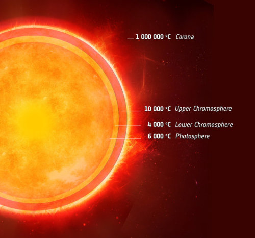 Nearby Star Has Strange Cool Layer Like the Sun     The atmosphere of the sun has a strange cool spot amid its many layers. The outer atmosphere is super-heated to millions of degrees, while the surface is about 6,000 degrees Celsius. Sandwiched in between is a 4,000-degree C layer. Astronomers have found a similar cool layer in the atmosphere of the nearby star Alpha Centauri A.