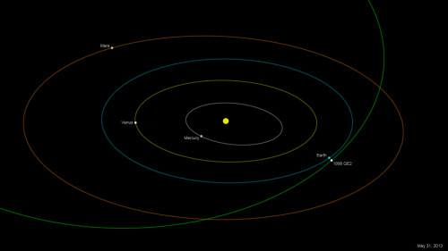 ikenbot:  Huge Asteroid to Fly Past Earth This Month     A big asteroid will cruise by Earth at the end of the month, making its closest approach to our planet for at least the next two centuries.      Image: The asteroid 1998 QE2, which is about 1.7 miles (2.7 kilometers) long, will come within 3.6 million miles (5.8 million km) of Earth on May 31, 2013. Credit: NASA/JPL-Caltech      The May 31 flyby of asteroid 1998 QE2, which is about 1.7 miles (2.7 kilometers) long, poses no threat to Earth. The space rock will come within 3.6 million miles (5.8 million km) of our planet — about 15 times the distance separating Earth and the moon, researchers say.      But the close approach will still be dramatic for astronomers, who plan to get a good look at 1998 QE2 using two huge radar telescopes — NASA's 230-foot (70 meters) Goldstone dish in California and the 1,000-foot (305 m) Arecibo Observatory in Puerto Rico.   Full Article