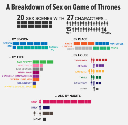 buzzfeedent:  All the sex on Game of Thrones