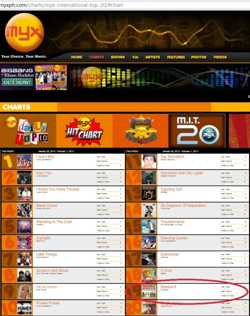 CIMORELLI is now #19 on Philippines #1 Music Channel MYX International Top. Woah!!! Pizza Party!!!! :D :D :D @CimorelliBand @LisaCim @ChristinaCIM @KathCim @AmyCim @LaurenCimorelli @DaniCim