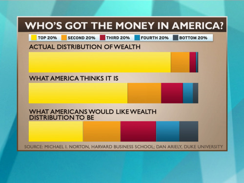 motherjones:  msnbc:  Melissa Harris-Perry showed this incredible chart today during a discussion on wealth in America and what this week's stock market gains actually mean for most American families.   Hey, that looks familiar.
