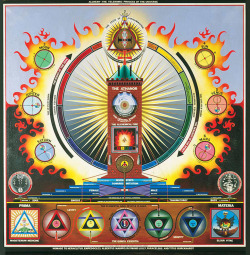 alchemical-gold:  paul laffoley