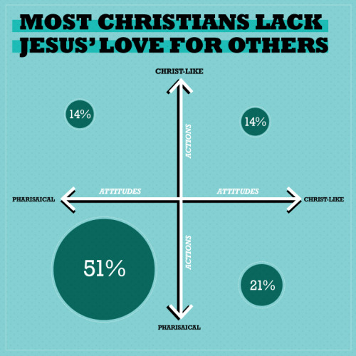 "(via The Barna Group - Are Christians More Like Jesus or More Like the Pharisees?) ""In this nationwide study of self-identified Christians, the goal was to determine whether Christians have the actions and attitude of Jesus as they interact with others or if they are more akin to the beliefs and behaviors of Pharisees, the self-righteous sect of religious leaders described in the New Testament. In order to assess this, Barna researchers presented a series of 20 agree-or-disagree statements. Five actions and five attitudes that seem to best encapsulate the actions and attitudes of Jesus Christ during his ministry on earth. The researchers did the same for the Pharisees (10 total statements, five reflecting behaviors and five examining attitudes)…"" Not a surprise."