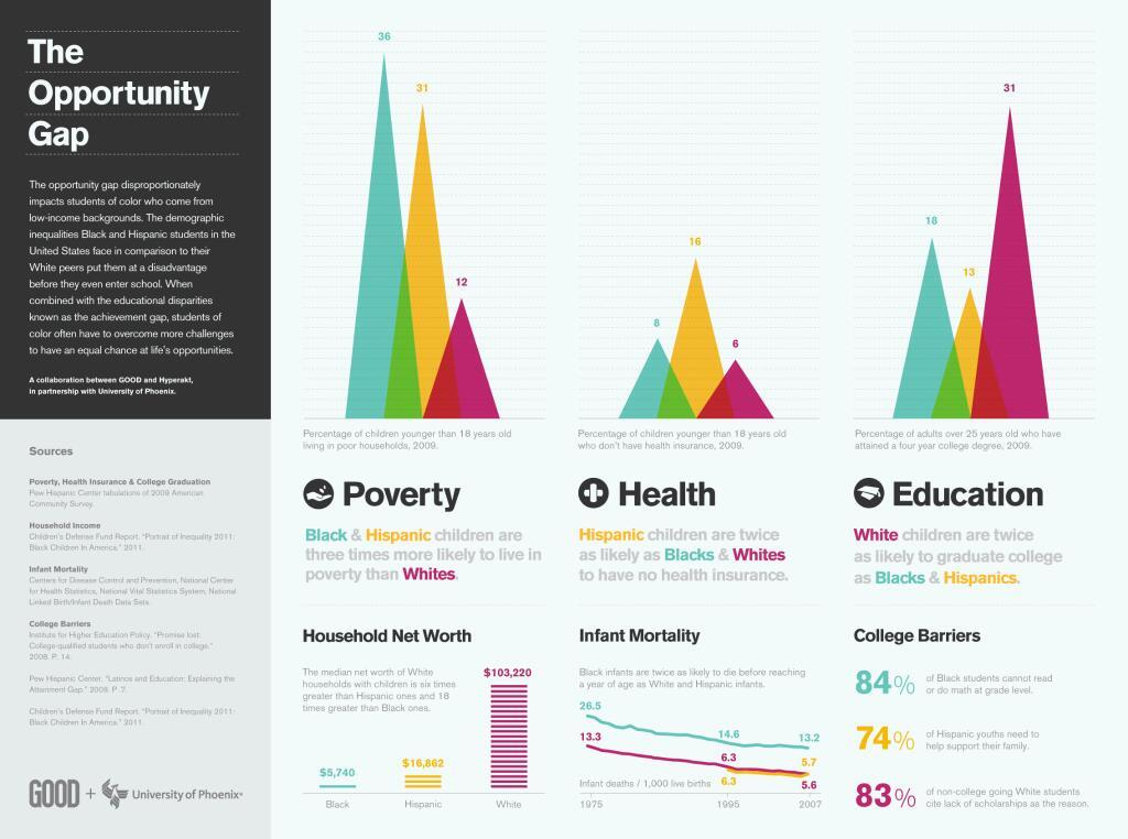The opportunity gap disproportionately impacts low-income students of color.
