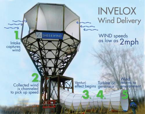 poptech:  This crazy-looking thing is a new kind of wind turbine —which happens to produce 600 percent more power than a conventional windmill.
