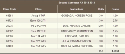 lol Econ, always the eye sore XD I totally did not expect my grades to be like this. I actually thought I won't be a college scholar this semester. this is actually the first semester where I think I have worked so hard. So I'm so happy with my grades :)