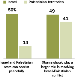 NEW: While Israelis and Palestinians differ widely in their outlook for a peaceful resolution of their longstanding conflict, both want President Obama to play a larger role in resolving the Israeli-Palestinian stalemate.