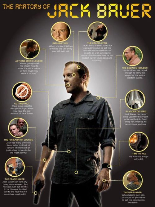 Anatomy of Jack Bauer