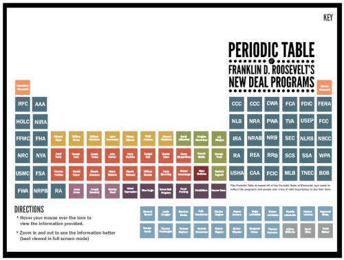 Pretty cool interactive periodic table of FDR's New Deal Programs from the Franklin D. Roosevelt Presidential Library and Museum.