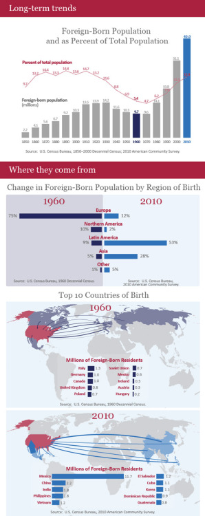 explore-blog:  The U.S. Census explores immigration by the numbers with some fascinating infographics on America's foreign-born in the last 50 years. Rewind by a century for a curious contrast, then see David Brooks on why immigrants are essential to the U.S. economy.