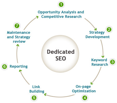 A properly optimized website is more easily indexed by the search robots for indexing in search engine databases. Well-optimized sites naturally achieve higher rankings. http://ksoc.us/2l