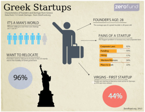 (via Greek Startups | Visual.ly)
