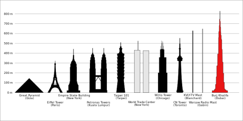 Tallest structures in the world (via Wikipedia)