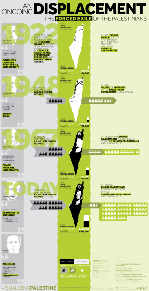 visualizingpalestine:  May 15th marks the 65th anniversary of the Nakba - when 750,000 Palestinians were displaced from the territory that became Israel. In 1948, more than 50% of the entire Palestinian population was ethnically cleansed.In commemoration of the Nakba, and the displacement that continues today.