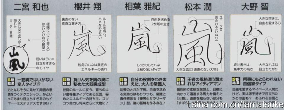 "Analysis of their handwriting of the character ""arashi""Translating the major analytical points and not which portions of the character they're derived from. Nino — Has a hidden leadership role; doesn't like to stand out too much; can purposely outwardly seem calm to match the atmosphere; very mysterious Shochan — Doesn't have multiple faces; follows the rules; energetic; strong willed to win; good-student type; hard worker Aibachan — Free spirited; strong; knows his place/roles; desires freedom but also has common sense and a sense of responsibility; J — unique; innovative; works hard toward his goals; (can't read the bottom line because of the credit. Lol.) Ohchan — loves freedom; concentrates hard; likes to stand out; confident; likes showy things"