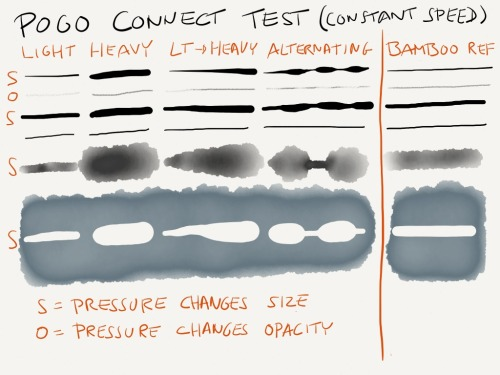 "sebastiansdrawings:  Testing a ""Pogo Connect"" pressure-sensitive stylus (only for iPad3 & 4). Made with Paper"