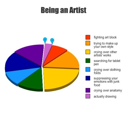 sugarpoultry:  milimonster:  Yup that makes sense…  So true! #artistproblems