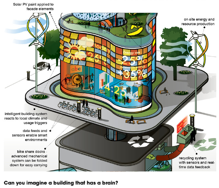 "Report describes the future of buildings in 2050 Will Fox, futuretimeline.net Report describes the future of build­ings in 2050 Design and engi­neer­ing firm Arup has launched 'It's Alive' – a report that describes how build­ings in our cities could look and func­tion in 2050. Th …  This is really weird when you look at the old ""homes of tomorrow""those thought that we would be a highly technologically advanced society full of retro futuristic stuff, but now that we dont have it, we focus our futuresight on smart sufaces and recycling. cosmic."